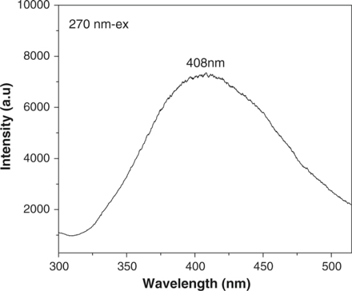 Room-temperature photoluminescence spectrum of the SiC nanochains.
