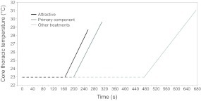 Differences in thoracic temperature over time between Helicoverpazea males exposed to different chemical stimuli from firstexposure to the stimulus until take-off. Faster heating rate and lowerthoracic temperature at take-off result in more rapid take-off in malesstimulated with sex pheromone. Treatments are as follows: attractive,Z11-16:Ald + Z9-16:Ald; primary component, Z11-16:Ald; and other treatments,grand mean of the last four treatments (i.e. non-attractive, Z11-16:Ald +Z9-16:Ald + Z11-16:OAc; secondary component, Z9-16:Ald; primary component +acetate, Z11-16:Ald + Z11-16:OAc; and blank, hexane). Dashed line representstime elapsed since the start of the experiment until the start ofshivering.