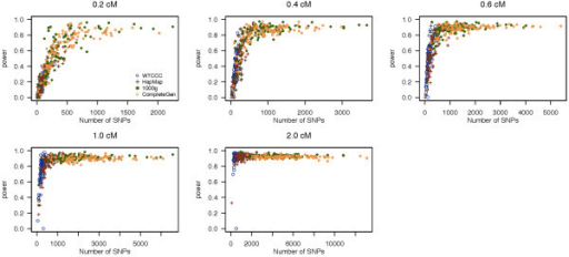 Empirical power of fastIBD. Empirical power of fastIBD to detect an IBD segment as a function of the number of SNPs within a segment in the simulation study. Each plot presents different lengths of IBD segments examined. The power of each dataset is represented by different colored circles and plotted against the number of SNPs contained within a given region.