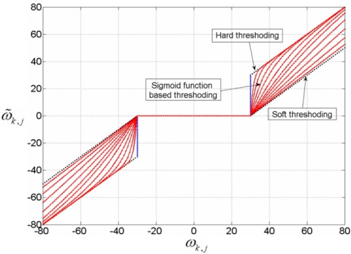 The comparison of soft, hard and sigmoid function based thresholding scheme.