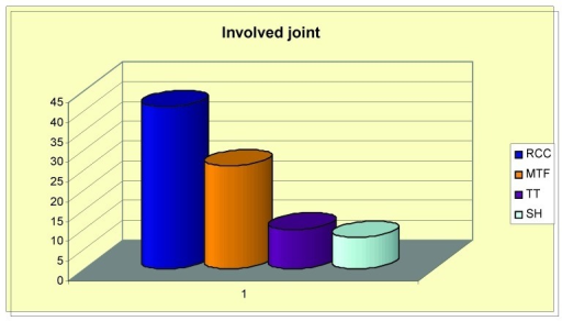 Distribution of the involved joint