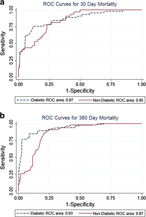 ROC curves for IScore regarding a) 30-day and b) 1-year actual mortality rates. Receiver operating characteristic (ROC) curves for IScore regarding 30-day and 1-year actual mortality rates for acute ischemic stroke diabetic (n = 312) and non diabetic patients (n = 222). The area under the ROC curve was 0.87 (95% CI, 0.80-0.93) for diabetic and 0.85 (95% CI, 0.79-0.91) for non-diabetic at 30 days and 0.93 (95% CI, 0.90-0.97) and 0.87 (95% CI, 0.82-0.91) at 1 year.