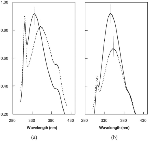 Fluorescence emission (FE) spectra of fusion protein pools (a) LIB38; and (b) LIB71. The spectra were taken in water (solid lines) and in 6 M GuHCl (broken lines). Decreased intensity and red shift of the emission wavelength maximum in GuHCl indicate protein unfolding and tryptophan exposure. The fluorescence emission of ubiquitin in this range was low and unaffected by GuHCl.