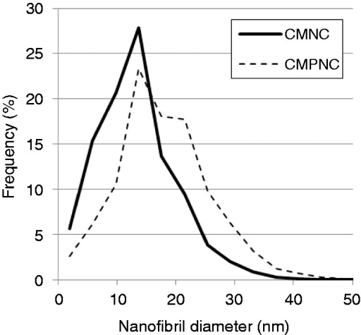 Nanofibril diameter distribution based on AFM images and automatic image analysis.