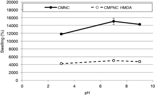 Water absorption as a function of pH. The CMPNC sample was cross-linked with hexamethylenediamine (HMDA). The results are given with ±1 STD.