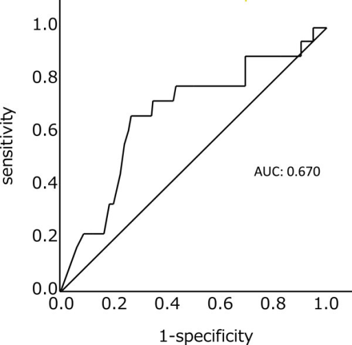 Receiver operating characteristic (ROC) curve analysis of preoperative CA19-9 for prediction of five-year survival of patients with pancreatic carcinoma An ROC curve demonstrated that a preoperative serum CA19-9 level of 40 U/mL was the optimal cutoff point. The area under the curve (AUC) was 0.670.