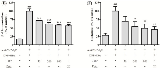 Effect of thymic immunosuppressive pentapeptide (TIPP) on IgE-mediated degranulation in RBL-2H3 cells. (A) Cytotoxicity of TIPP. Results are expressed as mean ± SD (n = 5); (B–D) represent the effects of anti-DNP-IgE (monoclonal anti-dinitrophenyl antibody produced in mouse, IgE isotype) concentration, dinitrophenyl-human serum albumin (DNP-HAS) concentration, and stimulated time on IgE-mediated degranulation in RBL-2H3 cells. The amount of β-hexosaminidase in culture supernatant was determined as a biomarker of degranulation. Supernatant samples treated with 0.1% Triton X-100 (v/v) were used as a maximum of degranulation. Results are expressed as mean ± SEM (n = 3); (E,F) represent the effects of TIPP on β-hexosaminidase and histamine release under optimum conditions. Supernatant samples stimulated with IgE-antigen complex and not treated with TIPP were used as a control of 100%. Results are expressed as mean ± SEM (n = 3 for β-hexosaminidase determination and n = 6 for histamine determination). Compared to normal, ### p < 0.001; compared to control (sensitized with anti-DNP-IgE and stimulated with DNP-HSA), * p < 0.05, ** p < 0.01, and *** p < 0.001. Keto.: ketotifen.
