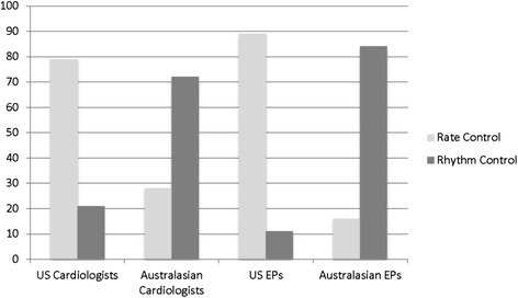 AustralasianversusUS Comparison of Rate vs. Rhythm Control Strategies in Paroxysmal AF < 48 hours with Low CHADS2 Score. Bar graph comparing percentages of rate vs rhythm control as 1st line management for a scenario of paroxysmal AF with symptoms <48 hours and low CHADS2 score. Australasian cardiologists and EPs were more aggressive with rhythm control strategies as compared with US counterparts. Abbreviations: AF, atrial fibrillation; EP, emergency medicine physicians; US, United States.