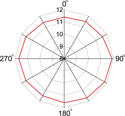 Read range of the antenna at zx-plane.