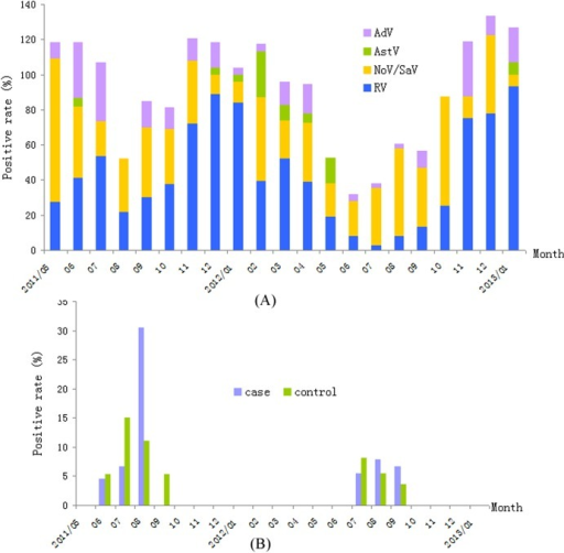 A. The monthly distribution of major viral pathogens in pediatric patients with gastroenteritis. RV peaked during the winters in the two years, NoV/SaV, AstV and AdV exhibited no marked seasonal distribution. B. The monthly distribution of salivirus in pediatric patients with gastroenteritis. The viruses in the case and control groups were detected in the hottest days of the year. Note: Y axis representing accumulating positive rate greater than 100% is due to some of the specimens were positive for more than one virus.
