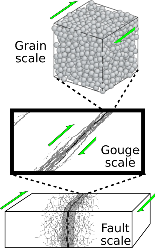 A conceptual model of a fault zone using a 3D granular system.We consider that the fault zone is a strongly damaged area that may be investigated through granular mechanics. The granular model represents a thin gouge layer. The constant grain size, the relatively high porosity and the low grain size to system size ratio of the model do not capture the natural structural and compositional complexities of fault zones in nature. Despite these strong differences, we explore similarities between the dynamics of avalanches in the model and earthquakes.