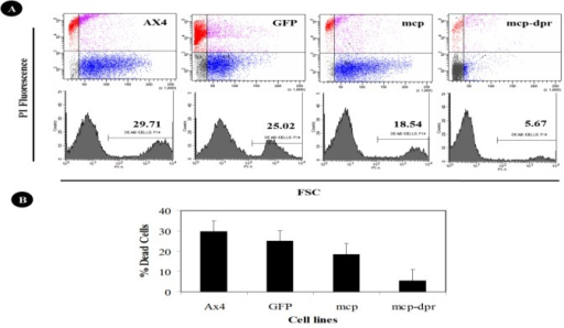 Cell death quantification in Dictyostelium using flow cytometry analysis. WT, pDneo2a-GFP, Acmcp, and Acmcp-dpr cells were subjected to starvation and cAMP, then incubated with or without DIF for 6 hours. Cells were next stained with 1μg ml−1 Propidium Iodide for 10 minutes. Fluorescent PI-positive cells were quantified using flow cytometry. (A) Dot plot data with side scatter and forward scatter shows the dead cells distinct from living cells. (B) Quantification for DIF treatment cells undergoing apoptosis. Cells over-expressing Acmcp-dpr showed a lower rate of apoptosis compared to the other cell lines.