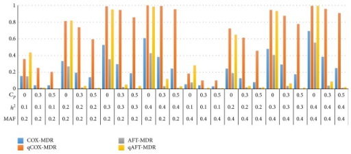 Comparison of the power of Cox-MDR, qCox-MDR, AFT-MDR, and qAFT-MDR for a Cox model when γ = 0.0. *MAF: minor allele frequency; h2: heritability; Cp: censoring proportion.
