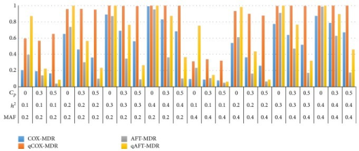 Comparison of the power of Cox-MDR, qCox-MDR, AFT-MDR, and qAFT-MDR for a log-normal distribution when γ = 0.0. *MAF: minor allele frequency; h2: heritability; Cp: censoring proportion.