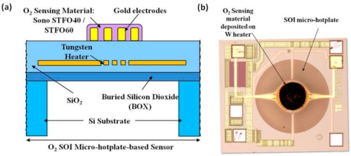 (a) O2 resistive sensor structure employing a CMOS-compatible SOI micro-hotplate as substrate and Sono-STFO40 as sensing layer; (b) Top-view of the manufactured O2 resistive sensor.