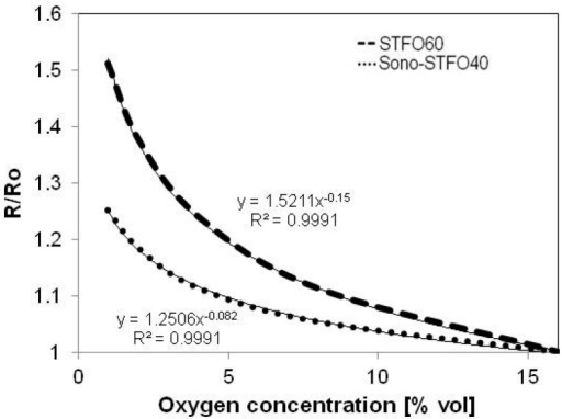 Normalized resistance vs. oxygen concentration for both Sono-STFO40 and STFO60.