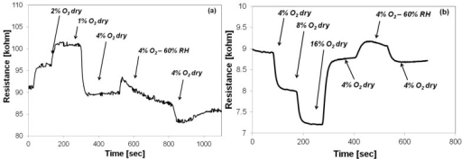 Sensor response in dry (RH = 0%) and humid nitrogen environment (RH = 60%) when employing (a) Sono-STFO40 and (b) STFO60, as sensing layers.