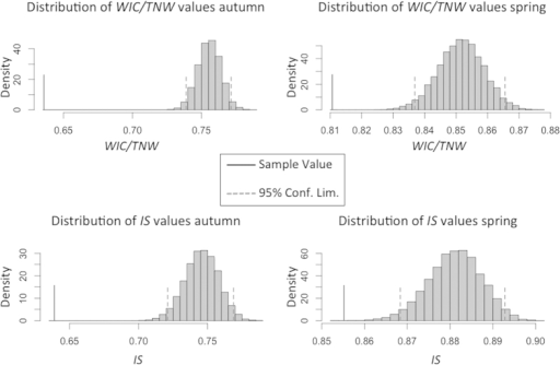 Histograms of distributions of within-individual component/trophic niche width (WIC/TNW) ratio and individual specialization (IS) indices obtained by Monte Carlo resampling procedure, both for autumn and spring data.Vertical broken lines show the 95% confidence limits of the simulated distribution, while the vertical solid line shows the actual index value for the original data.