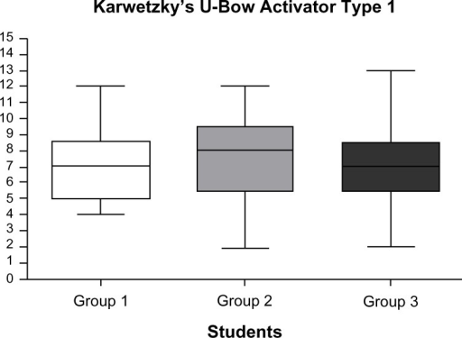 Result-specific differences in Karwetzky's U-bow on a 15- point scale.