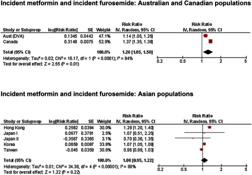 Sequence symmetry analysis results for incident metformin use and risk of incident furosemide use. Aust (DVA) Australian Government Department of Veterans' Affairs healthcare claims database, CI confidence interval, Japan I Japan Medical Data Centre insurance claims database, Japan II Hamamatsu Medical University Database, IV inverse variance, SE standard error