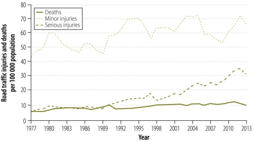 Deaths and injuries due to road traffic crashes, Sri Lanka, 1977–2013