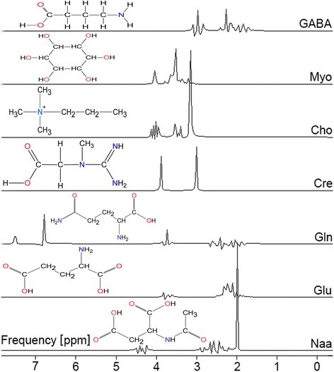 Model metabolites in frequency domain for a 30 ms PRESS sequence calculated with NMR-Scope of jMRUI using a damping of 2 Hz [10, 11]. (Chemical structures build with free Chemscetch from ACD Labs, Toronto, Canada)
