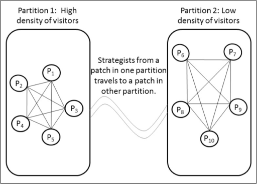 Patch geometry used for the simulation model.Partition 1 patches experiences a high visitor volume while Partition 2 patches experiences a low visitor volume. Transport strategists move firewood between patches in both partitions.