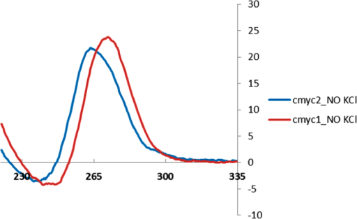 CD spectra in 10 mM cacodylate buffer (pH 7.2) cmyc1 and cmyc2 containing 100 mM LiCl and no KCl.
