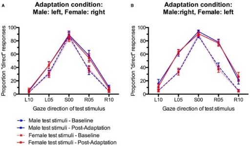 "Percentage of ""direct"" classifications in response to male and female faces before and after gaze adaptation. (A) Adaptation to male faces with left gaze and female faces with right gaze. (B) Adaptation to male faces with right gaze and female faces with left gaze. Error bars indicate SEMs."