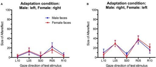 Gaze direction aftereffects for the five different gaze directions observed for male and female test stimuli. (A) Adaptation to male faces with left gaze and female faces with right gaze. (B) Adaptation to male faces with right gaze and female faces with left gaze. Error bars indicate SEMs.