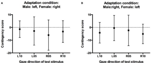 Contingency scores. (A) Contingency scores for participants who adapted to male faces with left gaze and female faces with right gaze. (B) Contingency scores for participants who adapted to male faces with right gaze and female faces with left gaze. Error bars indicate 95% confidence intervals.