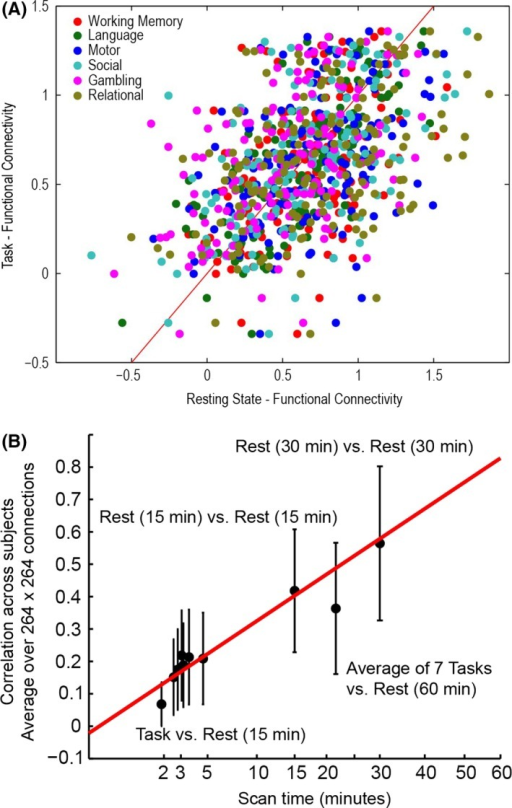 Preservation of individual differences in connectivity at task and rest. (A) One representative connection (left ACC to left anterior insula) showing for 476 subjects comparison of functional connectivity acquired during 6 tasks (1 acquisition) versus rest (60 min). (B) For each connection, the correlation across 476 subjects was computed for 264 × 264 ROIs. Error bars show standard deviation across connections. Correlation across subjects improves with the square root of imaging time of the shortest sequence.