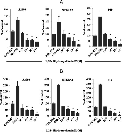 Panel a 1,25-dihydroxyvitamin D3 inhibits migration of human and murine germline-derived cell lines. Transmigration of a human ovarian cancer cell line (A2780), a human teratocarcinoma cell line (NTERA-2), and a murine embryonal teratocarcinoma cell line (P19) through Transwell membranes (8-μm pore size) in response to 1,25-dihydroxyvitamin D3 at the indicated concentrations. Cells were rendered quiescent in 0.5 % BSA in culture medium overnight at 37 °C. The effects of 1,25-dihydroxyvitamin D3 on migration of all cell lines employed (6 × 104 cells/100 μL/insert) were also evaluated in parallel for migration in response to 10 % FBS and 0.5 % BSA plus vehicle as a positive and negative control, respectively. Twenty-four hours later, the migrated cells were stained and counted using an inverted microscope. Panel b 1,25-dihydroxyvitamin D3 interferes with the adhesiveness of human and murine germline-derived cell lines to fibronectin. Adhesion of the A2780 human ovarian cancer cell line, the NTERA-2 human teratocarcinoma cell line, and the P19 murine embryonal teratocarcinoma cell line to fibronectin-coated surfaces in response to 1,25-dihydroxyvitamin D3. After three hours of quiescence, cells (3000 cells/100 μL) were stimulated with 1,25-dihydroxyvitamin D3 at the indicated concentrations in medium with 0.5 % BSA for 5 min at 37 °C. After the non-adherent cells were removed by three consecutive washes with PBS, the number of adherent cells was measured by microscopic analysis. The effects of 1,25-dihydroxyvitamin D3 on adhesion of all cell lines employed were also evaluated for adhesion compared with stromal-derived factor 1 (300 ng/mL) and culture medium containing 0.5 % BSA plus vehicle as a positive and negative control, respectively. The negative control values are normalized to 100 %. Data are displayed as means ± SD, with a statistical significance *p ≤ 0.05 versus control (unstimulated) cells