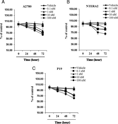 1,25-dihydroxyvitamin D3 suppresses proliferation of human and murine germline-derived cell lines. Proliferation of the A2780 human ovarian cancer cell line (Panel a) as well as the NTERA-2 human teratocarcinoma (Panel b) and mP19 murine embryonal teratocarcinoma (Panel c) cell lines was significantly decreased by 1,25-dihydroxyvitamin D3 in a dose-dependent manner in comparison with cells treated with vehicle only. All proliferation experiments were done either in RPMI (for A2780), DMEM (for NTERA-2), or αMEM (for P19) culture medium containing 0.5 % BSA for 72 h using 0.3 × 104 cells/well in a 96-well plate. The negative control values are normalized to 100 %. For each cell line, the experiment was repeated twice in triplicate with similar results