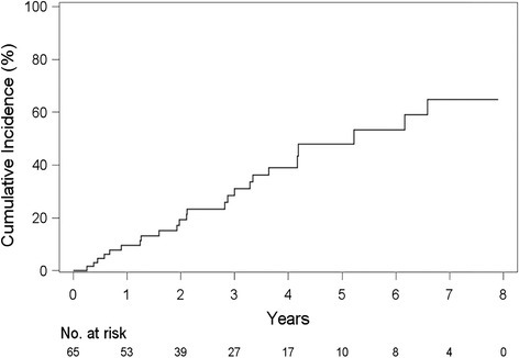 Incidence of acute exacerbation of idiopathic pulmonary fibrosis. The Kaplan-Meier curve demonstrates that the 1-year, 2-year, and 3-year incidences of AE-IPF were 9.6, 19.2 and 31.0 %, respectively