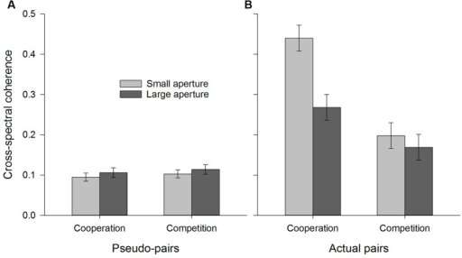 Coordination (i.e., cross-spectral coherence) as a function of instruction condition and aperture size. (A) represents pseudo-pairs and (B) represents actual pairs. Error bars represent ±1 SEM.