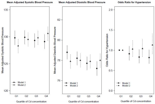 Mean Systolic And Diastolic Blood Pressure Values And O Open I