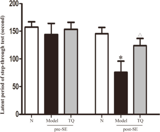 Effect of TQ on the epileptic behavior of SE rats. Latent period of the step-through test. *model group vs. control group, p<0.05 Δ TQ group vs. model group, p<0.05.