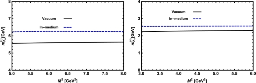 The mass of the Λb baryon (left panel) and the Λc baryon (right panel) versus M2 in vacuum and nuclear medium at average values of s0 and x.
