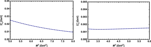 The vector self-energy of the Ξb baryon (left panel) and the Ξc baryon (right panel) versus M2 in nuclear medium at average values of s0 and x.
