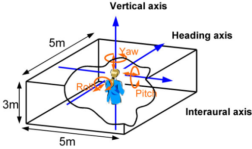 Schematic illustration of the virtual environment. Observers stood at the center of the rectangular space whose wall was textured with one of the two different patterns shown in Figure 2.