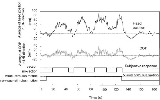 Sample data for head position, COP, and vection responses in a typical trial. The data labeled as motion indicates the period of visual-stimulus-motion, while the data labeled as no-motion indicates the periods of no-visual-stimulus-motion. The positive vertical values indicate that head position and COP changes were in the direction of the visual-stimulus-motion. The value zero in the ordinate represents the average value during no-visual-stimulus-motion, prior to any visual-stimulus-motion.