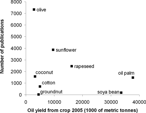 Oil yield from top eight crops in 2005 [2] in relation to total number of publications on each crop.Publication frequency between 1970 and 2006 was assessed using Web of Science [7].