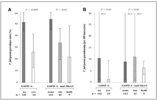 Parasite prevalence (A) and densities (B) amongst girls carrying G6PD A- or G6PD A-/HbAS variants. Parasite prevalence was defined as the percentage (CI 95%) of infected subjects detected by PCR. Parasite densities were compared as median (25th–75th percentiles) excluding zero values.