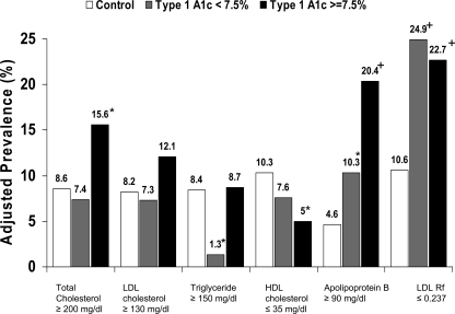 Prevalence of abnormal lipid concentrations, adjusted f