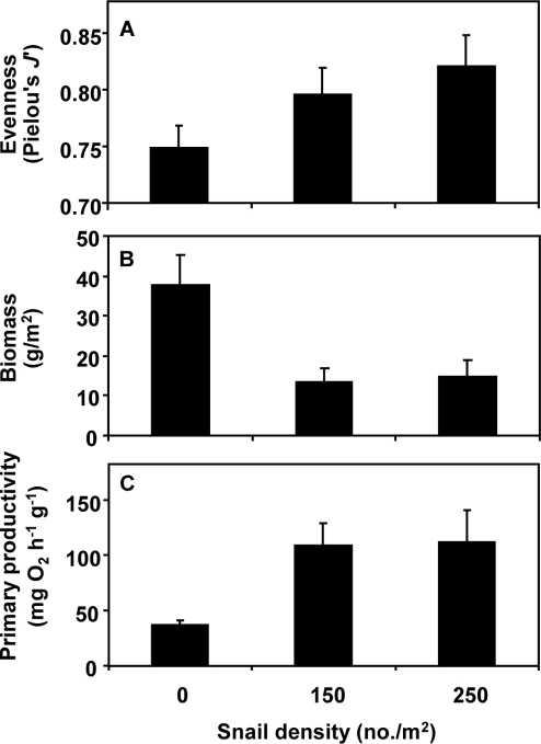 Mean (+SE) (A) species evenness, (B) final standing crop biomass, and (C) biomass-specific productivity of tide pool seaweed communities at different snail densities.Since snail enhancement of both evenness (P = 0.05) and biomass-specific productivity (P = 0.01) counteracted their reduction of algal biomass (P<0.0001), productivity at the scale of the entire pool did not differ among snail treatments (P = 0.22).