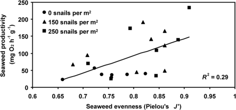 Influence of seaweed species evenness on biomass-specific productivity in tide pools.The positive relationship between biomass-specific productivity and seaweed species evenness (P = 0.001) held even after accounting for the potential effects of biomass variation on productivity (see Results). Symbols indicate pools of different snail densities: 0 per m2 (circles), 150 per m2 (triangles), and 250 per m2 (squares).