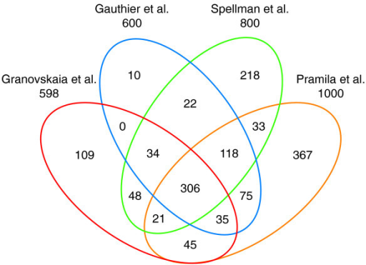 Venn diagram displays the overlap of our list of identified cell cycle-regulated protein-coding genes with the lists determined by the previous studies of Gauthier et al. [37], Pramila et al. [29], and Spellman et al. [30]. The overlap shows that we find an additional 223 genes not identified by Gauthier et al., among which 109 are unique to our dataset and were not previously defined by the other studies.