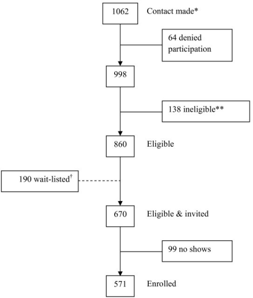 Recruitment flow diagram recruited or participants ca open i recruitment flow diagram recruited or participants called the research officebased ccuart Choice Image