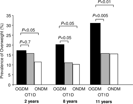 Prevalence of overweight at 2, 8, and 11 years of age in OGDM (■), OT1D (), and ONDM (□).